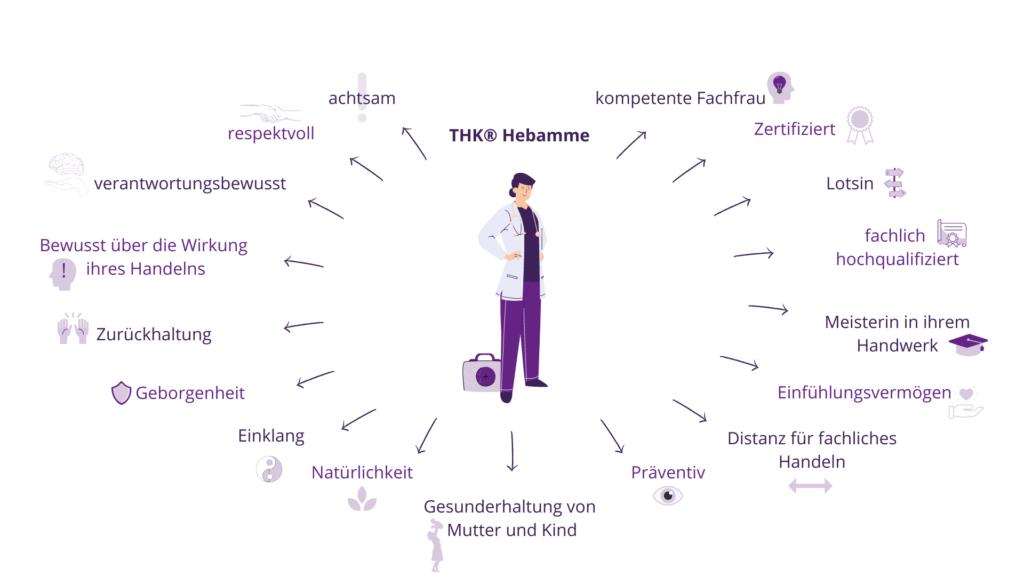 Grafik: Eigenschaften einer THK® Hebamme