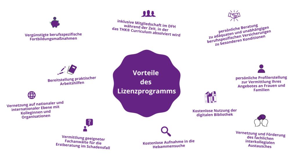 Grafik: Welche Vorteile bietet das Lizenzprogramm