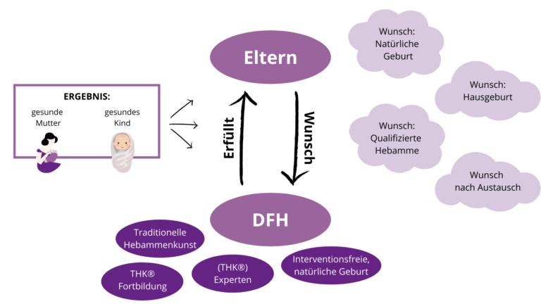 Grafik: Leistungsaustausch zwischen Elter und DFH